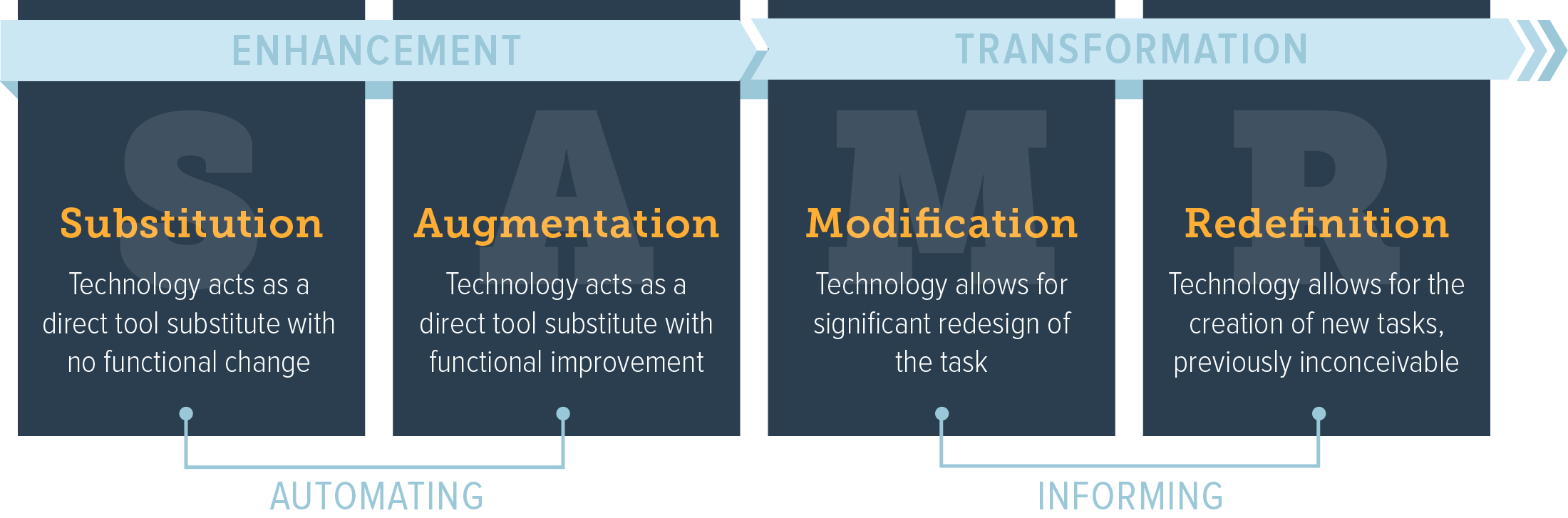 What the SAMR Model and Flow Model Teach Us About Personalization