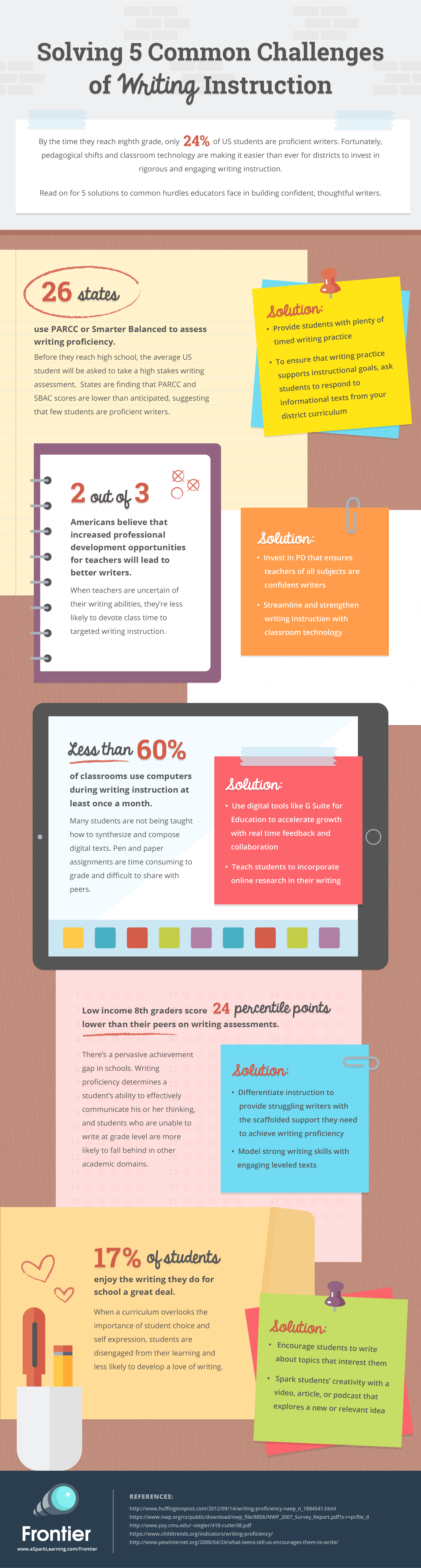 Solving 5 Common Challeneges of Writing Instruction Infographic