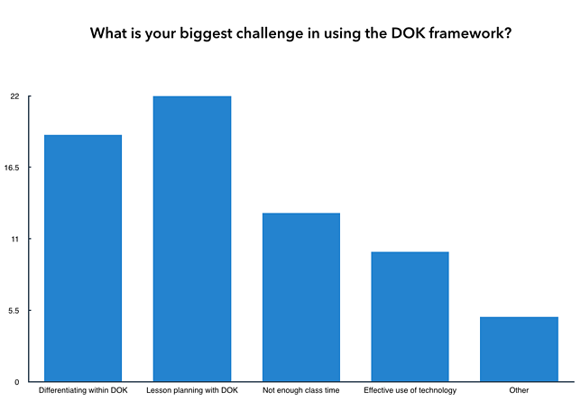 Webb's Depth of Knowledge Poll 3